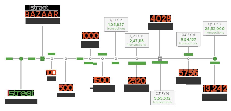 iSNL Timeline December 2014